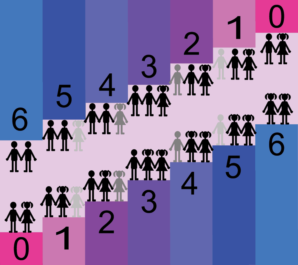 Kinsey scale of sexual attraction